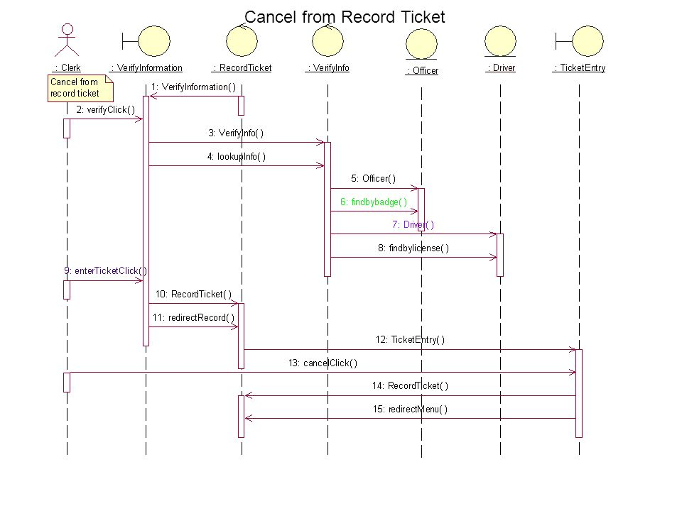 Cancel from Record Ticket