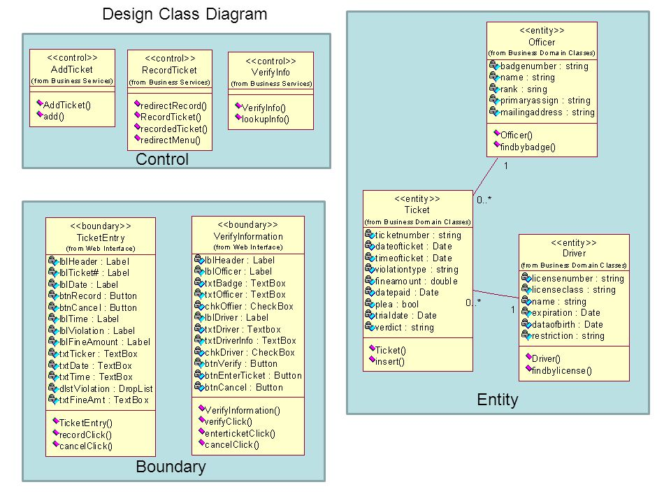 Design Class Diagram Control Entity Boundary