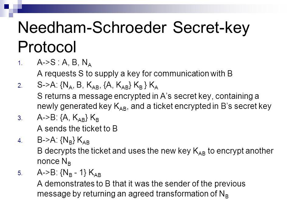 Needham-Schroeder Secret-key Protocol