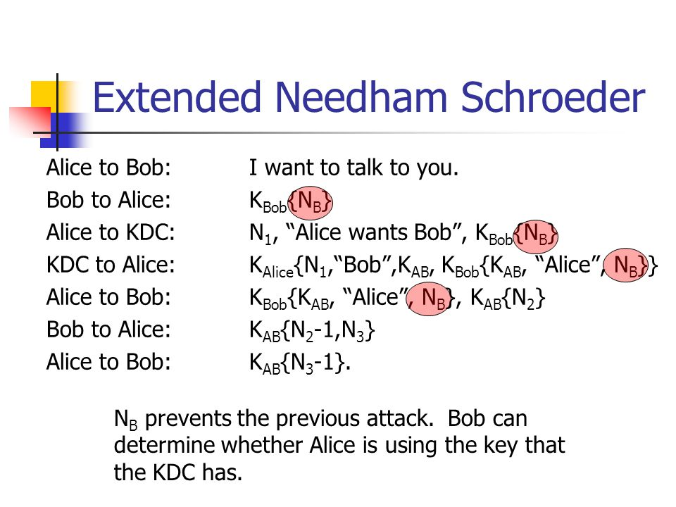 Extended Needham Schroeder