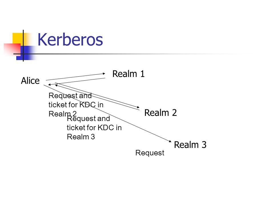Kerberos Realm 1 Alice Realm 2 Realm 3