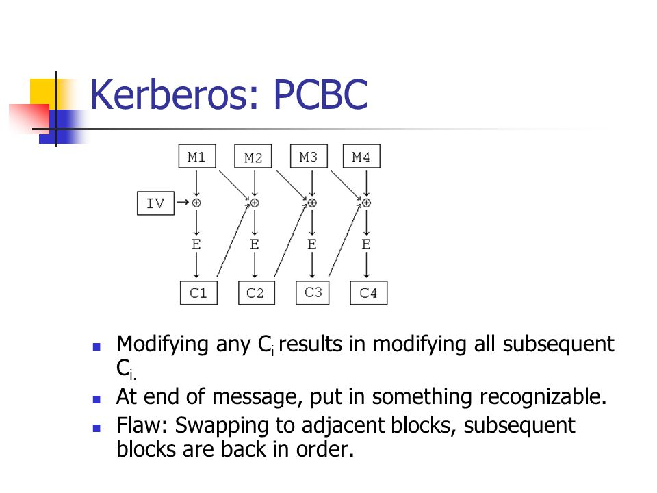 Kerberos: PCBC Modifying any Ci results in modifying all subsequent Ci. At end of message, put in something recognizable.