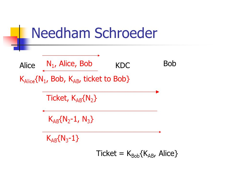 Needham Schroeder N1, Alice, Bob Bob Alice KDC
