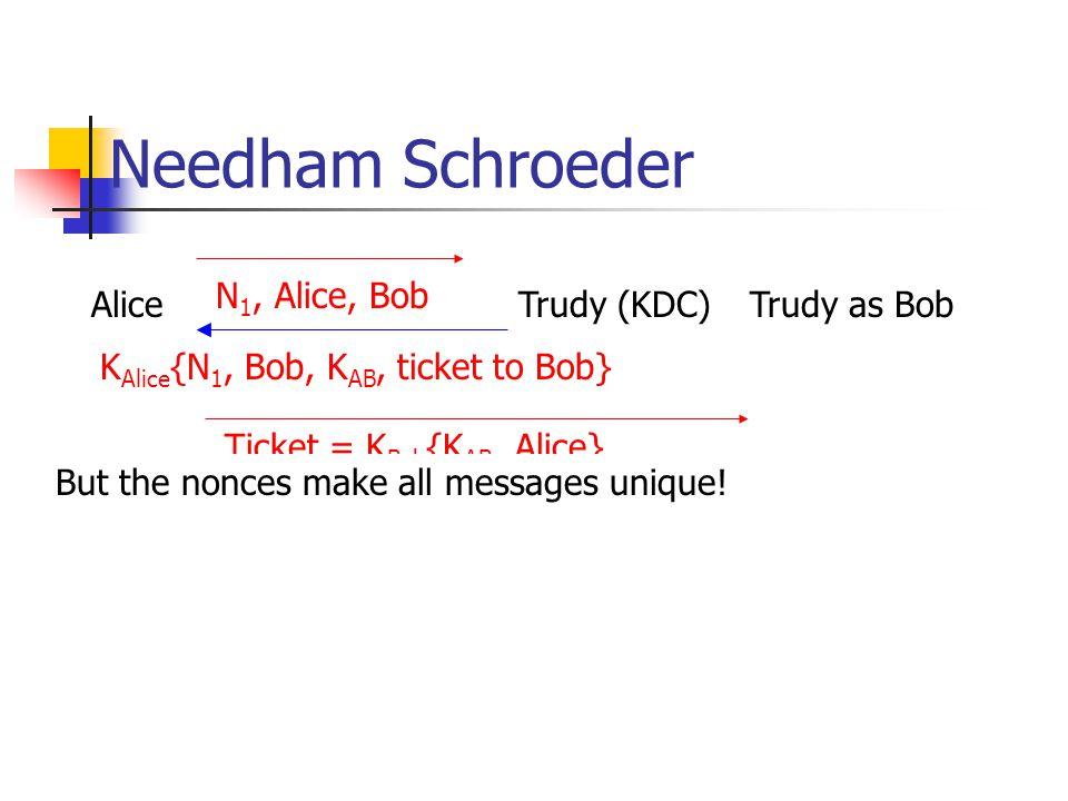 Needham Schroeder N1, Alice, Bob Bob Alice Trudy (KDC) KDC