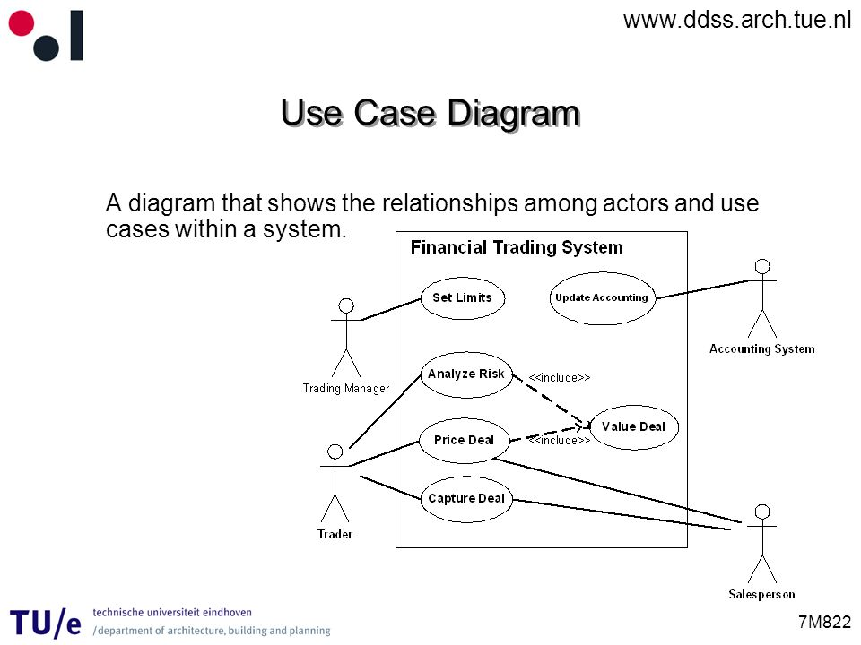 Use Case Diagram A diagram that shows the relationships among actors and use cases within a system.