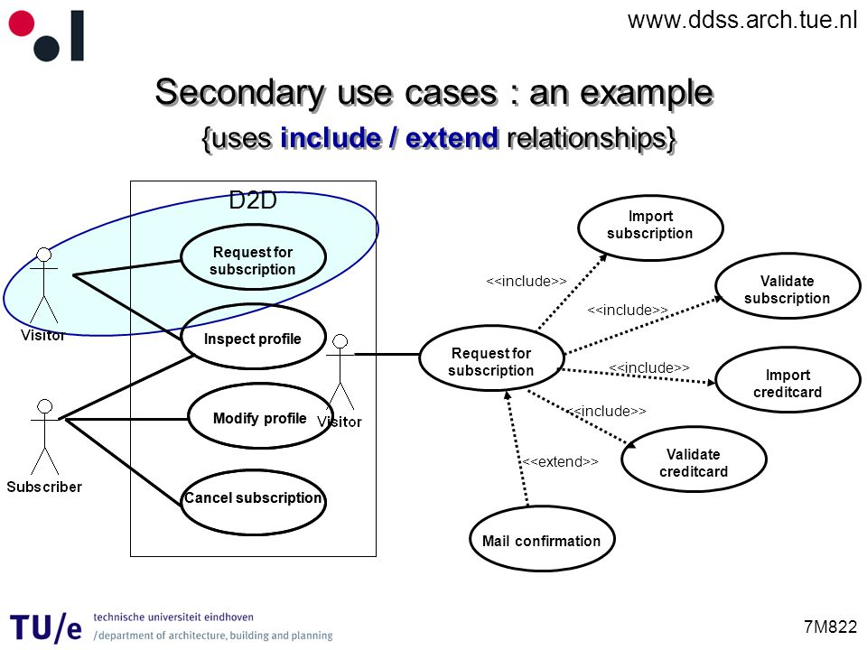 Secondary use cases : an example {uses include / extend relationships}