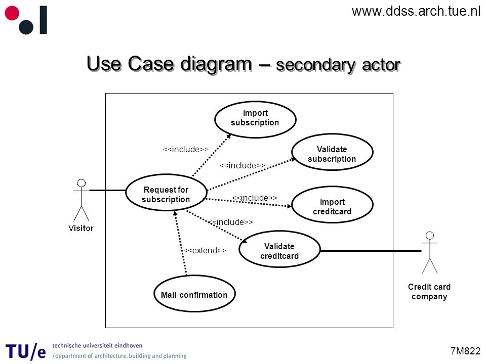 Use Case diagram – secondary actor