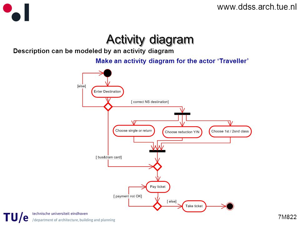 Activity diagram Description can be modeled by an activity diagram