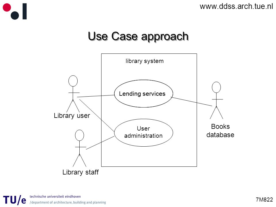 Use Case approach Library user Books database Library staff