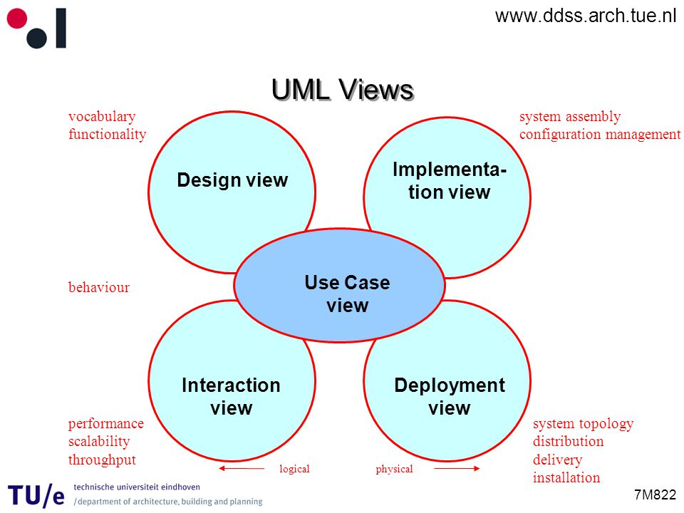 UML Views Implementa-tion view Design view Use Case view