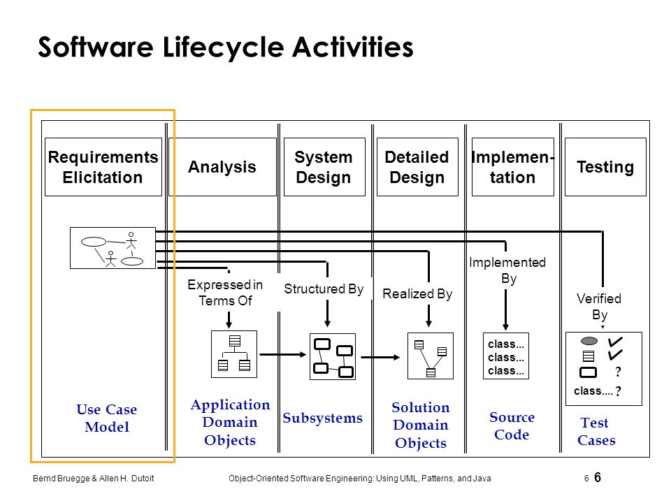 Software Lifecycle Activities