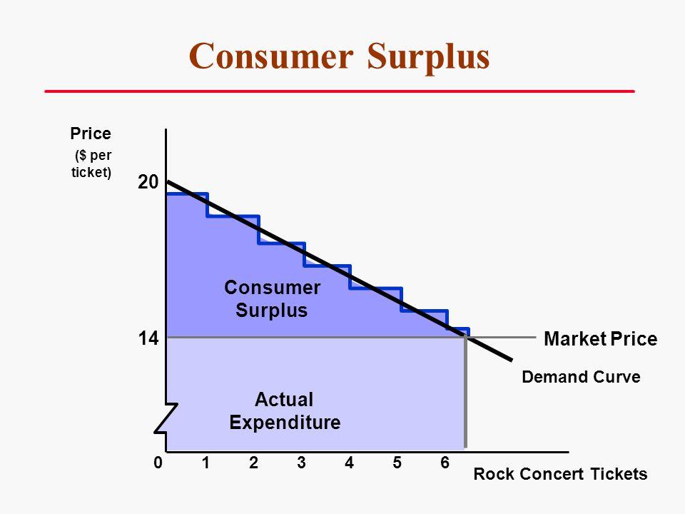 Consumer Surplus 20 Consumer Surplus 14 Market Price Actual