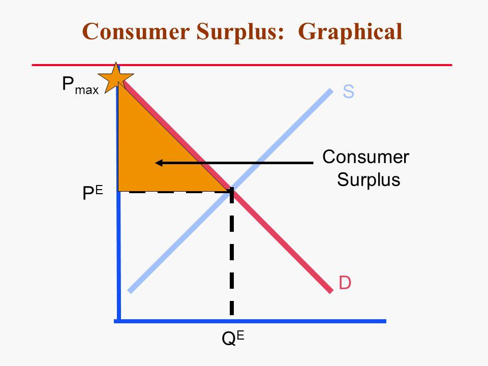 Consumer Surplus: Graphical