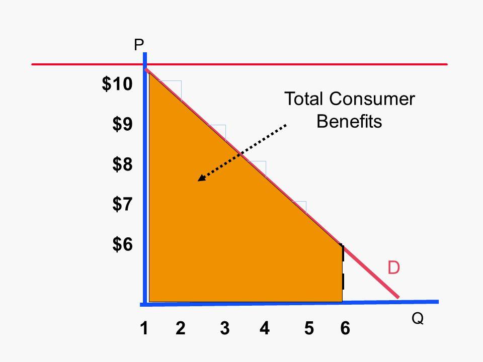 $10 Total Consumer Benefits $9 $8 $7 $6 D 1 2 3 4 5 6 P Q 18 20 20 20