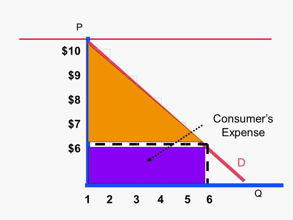 P $10 $9 $8 Consumer's Expense $7 $6 D Q 1 2 3 4 5 6 19 21 21 21 21
