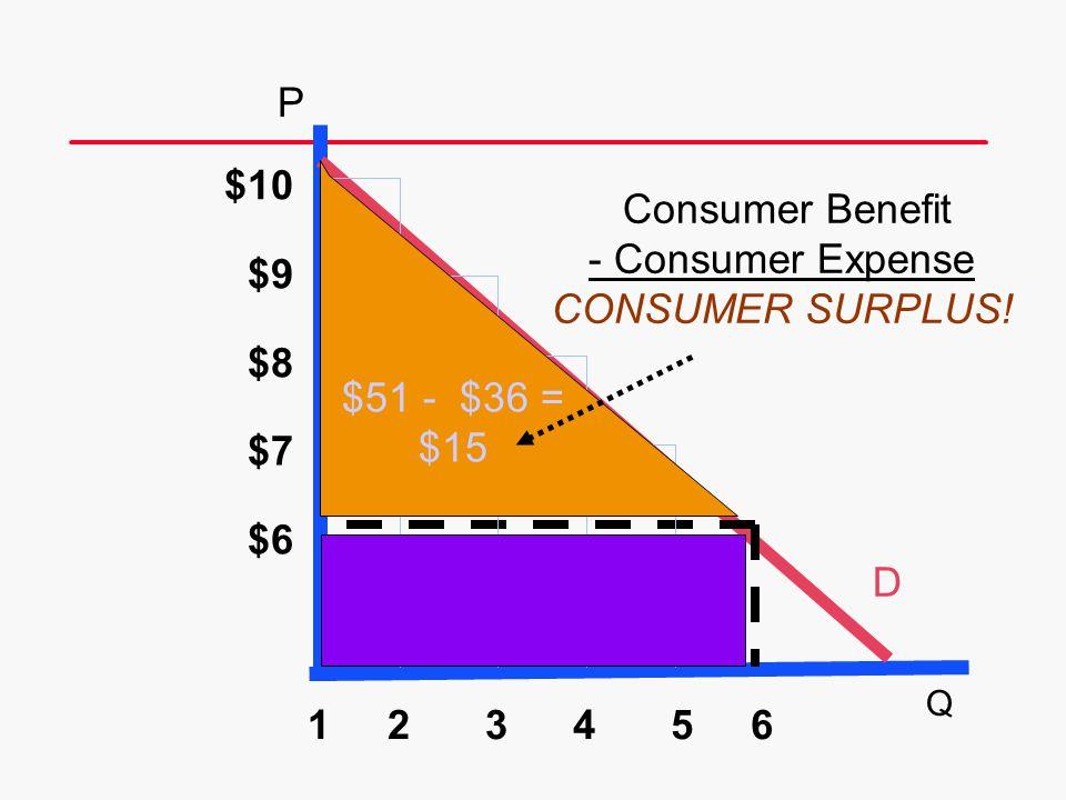P $10 Consumer Benefit - Consumer Expense CONSUMER SURPLUS! $9 $8