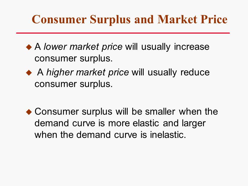 Consumer Surplus and Market Price