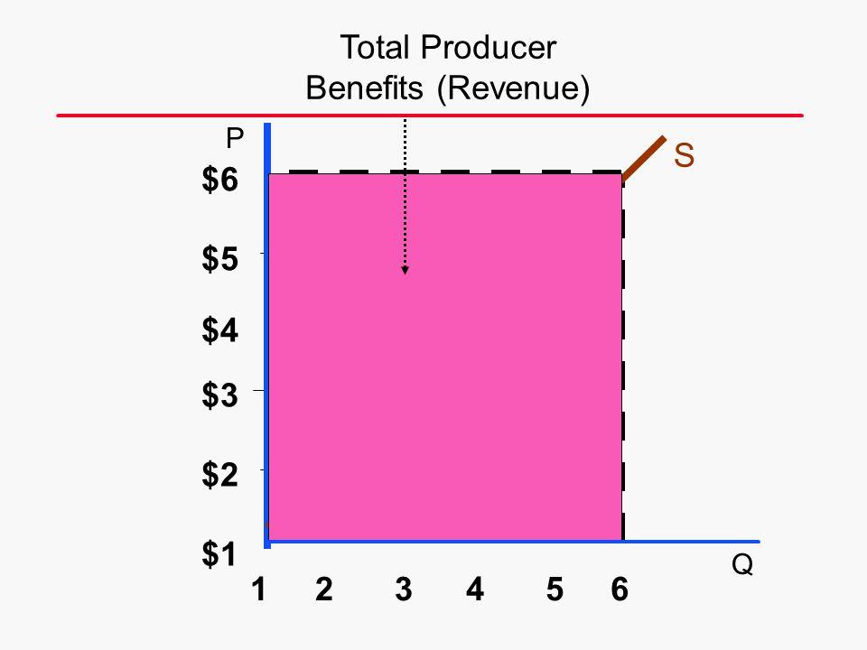 Total Producer Benefits (Revenue) S $6 $5 $4 $3 $2 $1 1 2 3 4 5 6 P Q