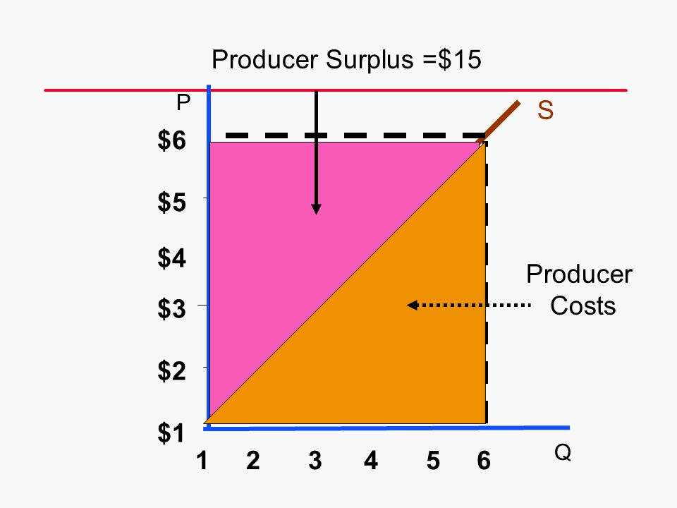 Producer Surplus =$15 S $6 $5 $4 Producer Costs $3 $2 $1 1 2 3 4 5 6 P