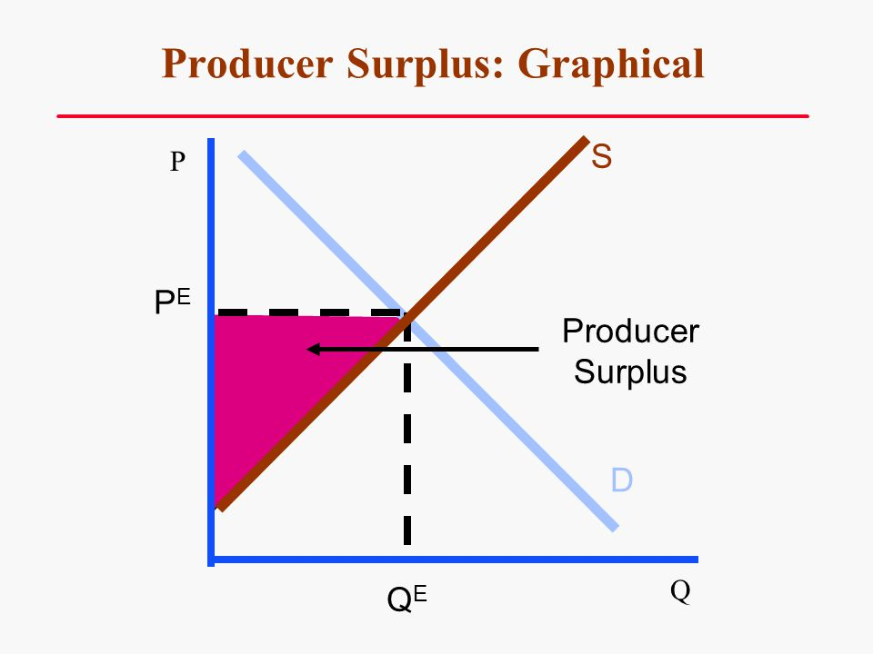 Producer Surplus: Graphical