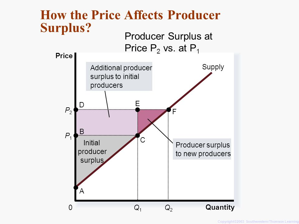 How the Price Affects Producer Surplus