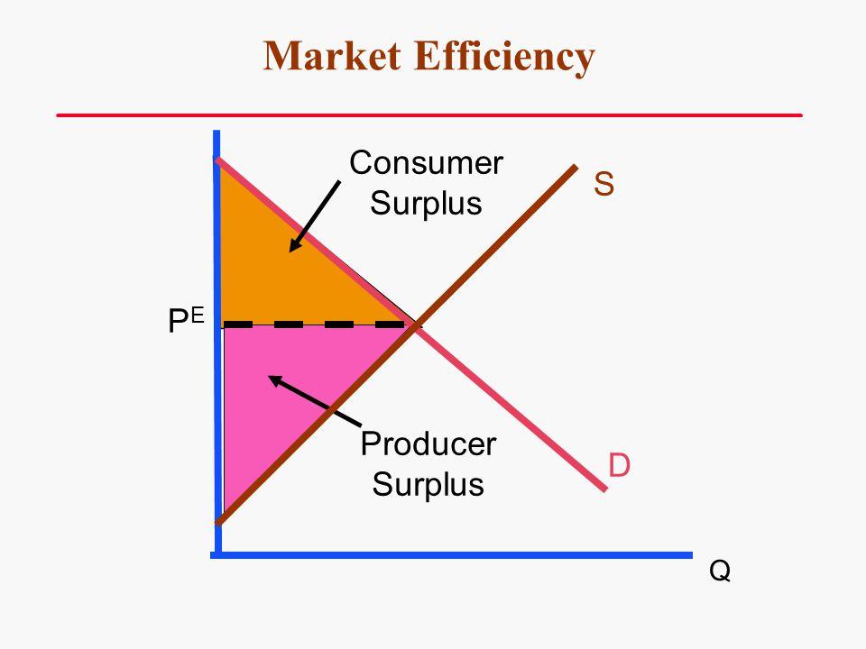 Market Efficiency Consumer Surplus S PE Producer Surplus D Q 38 34 38