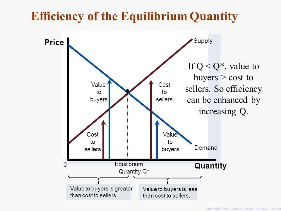 Efficiency of the Equilibrium Quantity