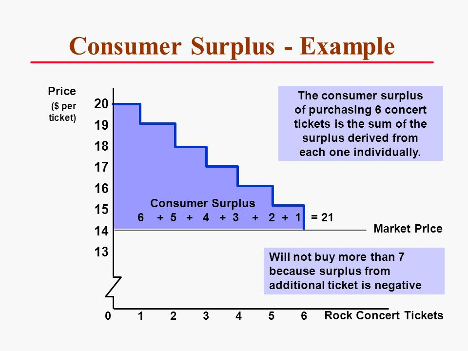 Consumer Surplus - Example