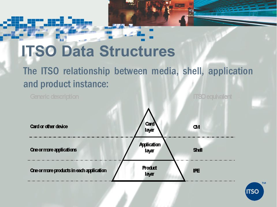 ITSO Data Structures The ITSO relationship between media, shell, application and product instance: