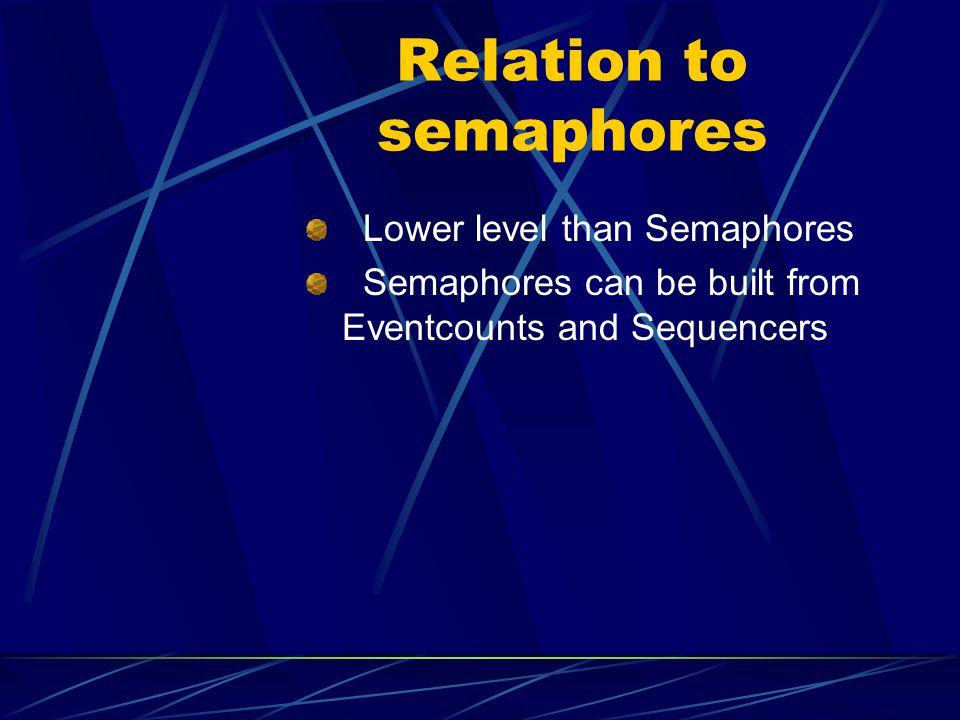 Relation to semaphores