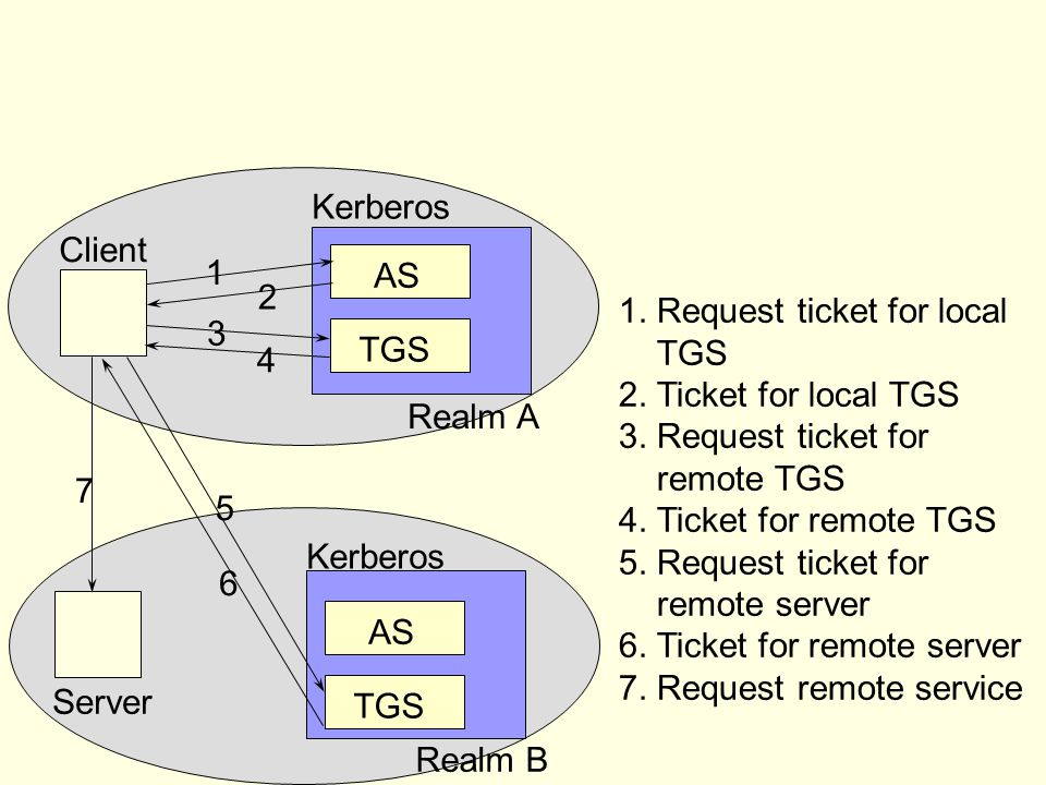 AS TGS. Kerberos. Client. Server. 1. 2. 3. 4. 5. 6. 7. 1. Request ticket for local. 2. Ticket for local TGS.