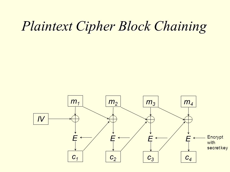 Plaintext Cipher Block Chaining