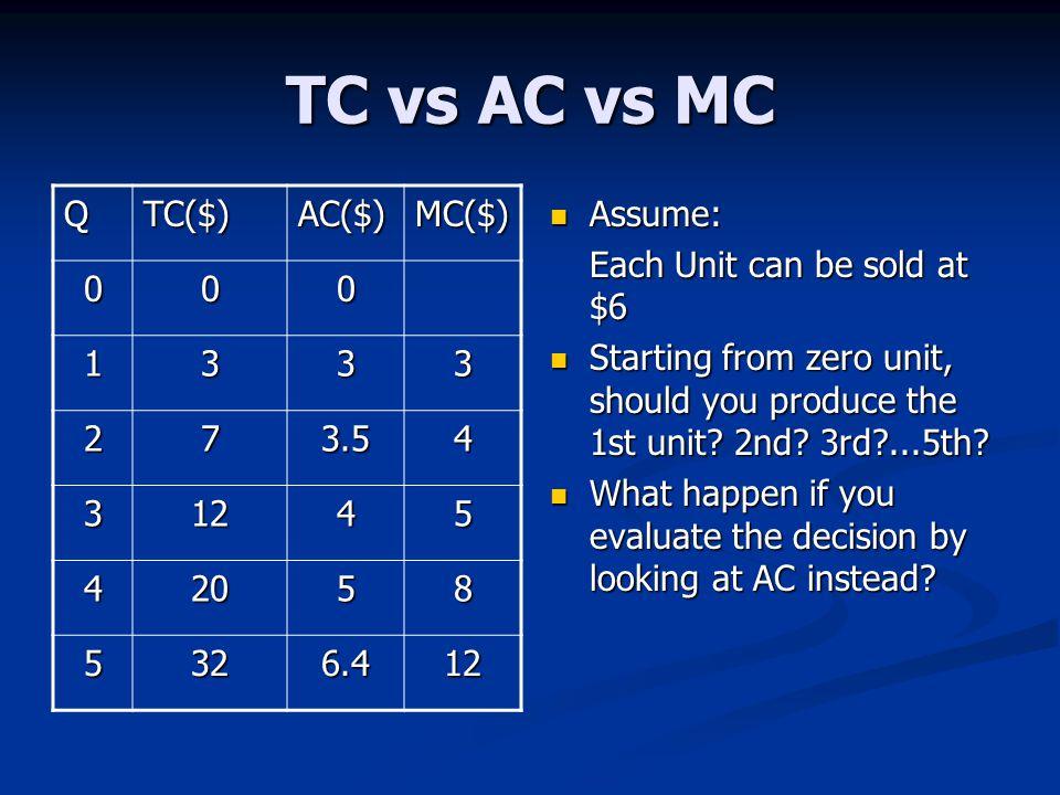 TC vs AC vs MC Q TC($) AC($) MC($) 1 3 2 7 3.5 4 12 5 20 8 32 6.4