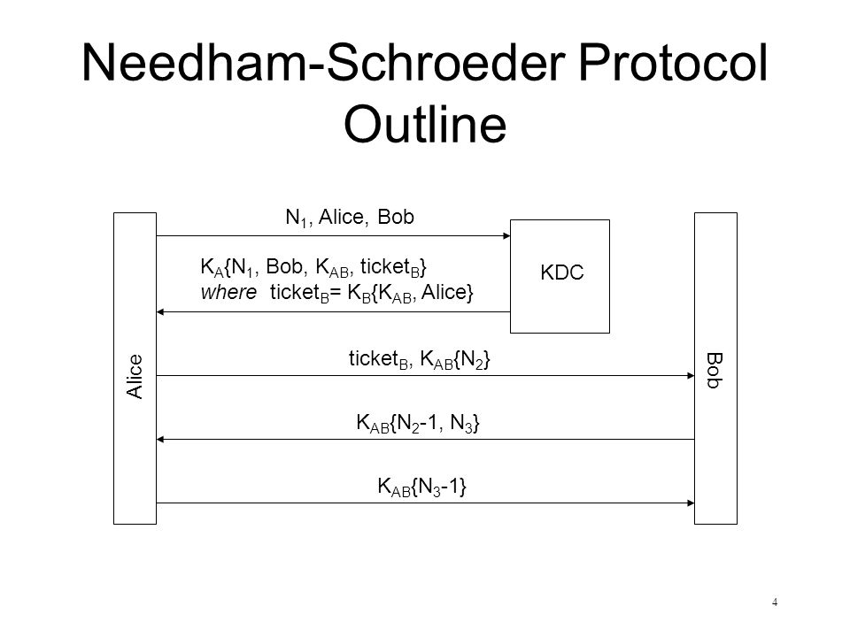 Needham-Schroeder Protocol Outline