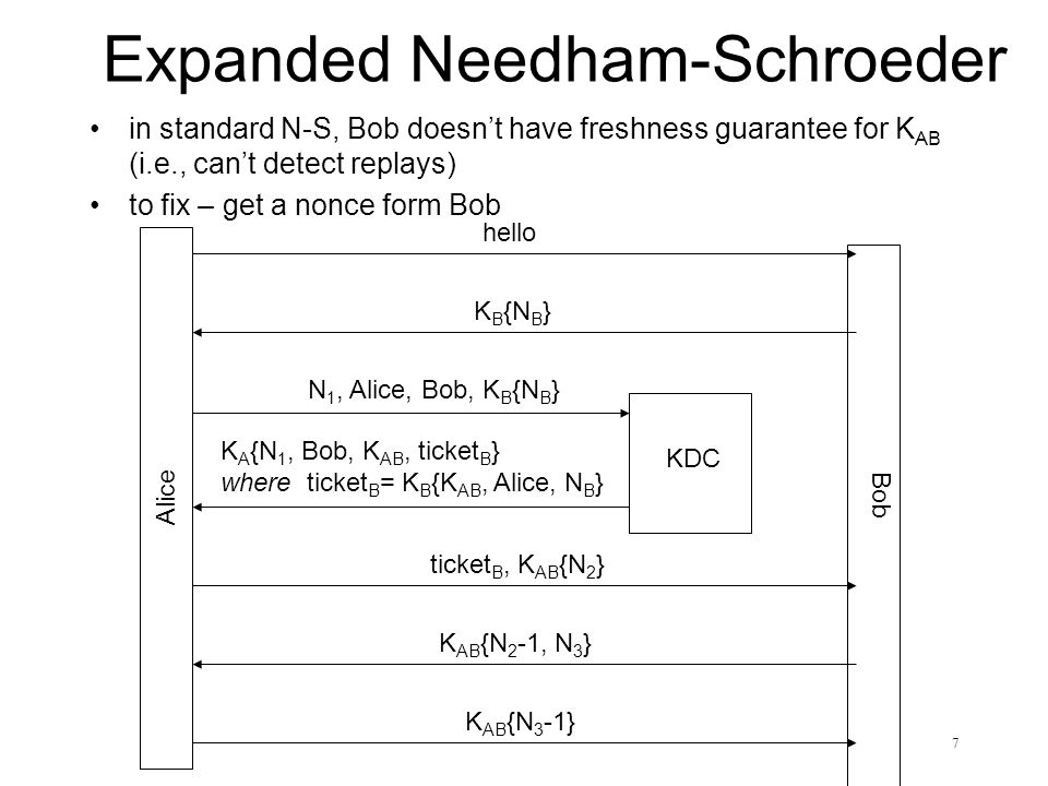 Expanded Needham-Schroeder