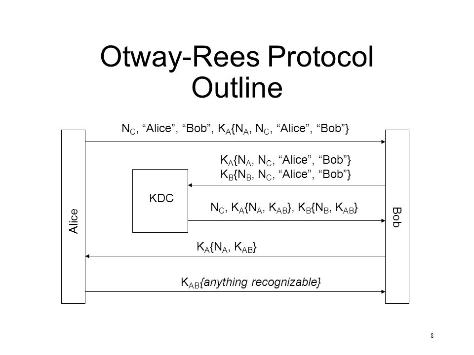 Otway-Rees Protocol Outline