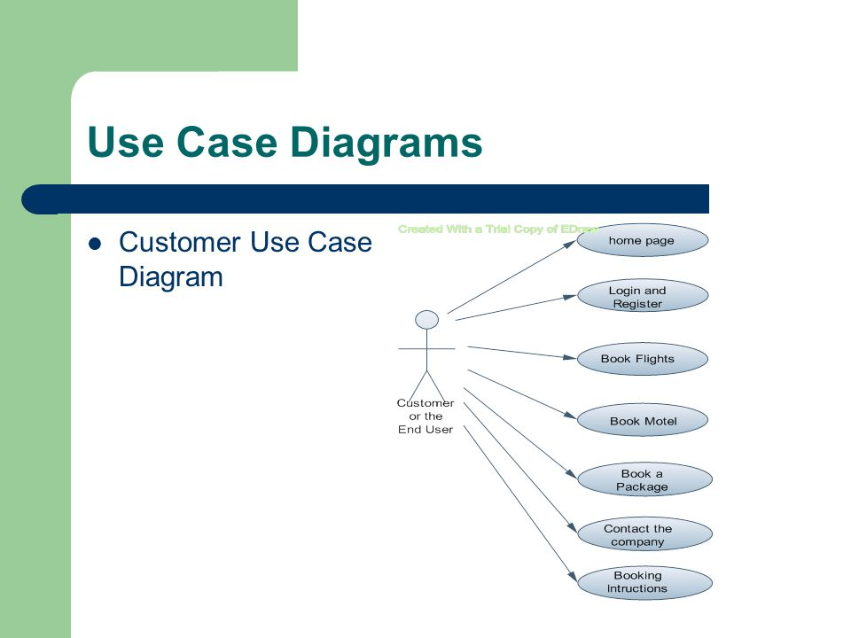 Use Case Diagrams Customer Use Case Diagram
