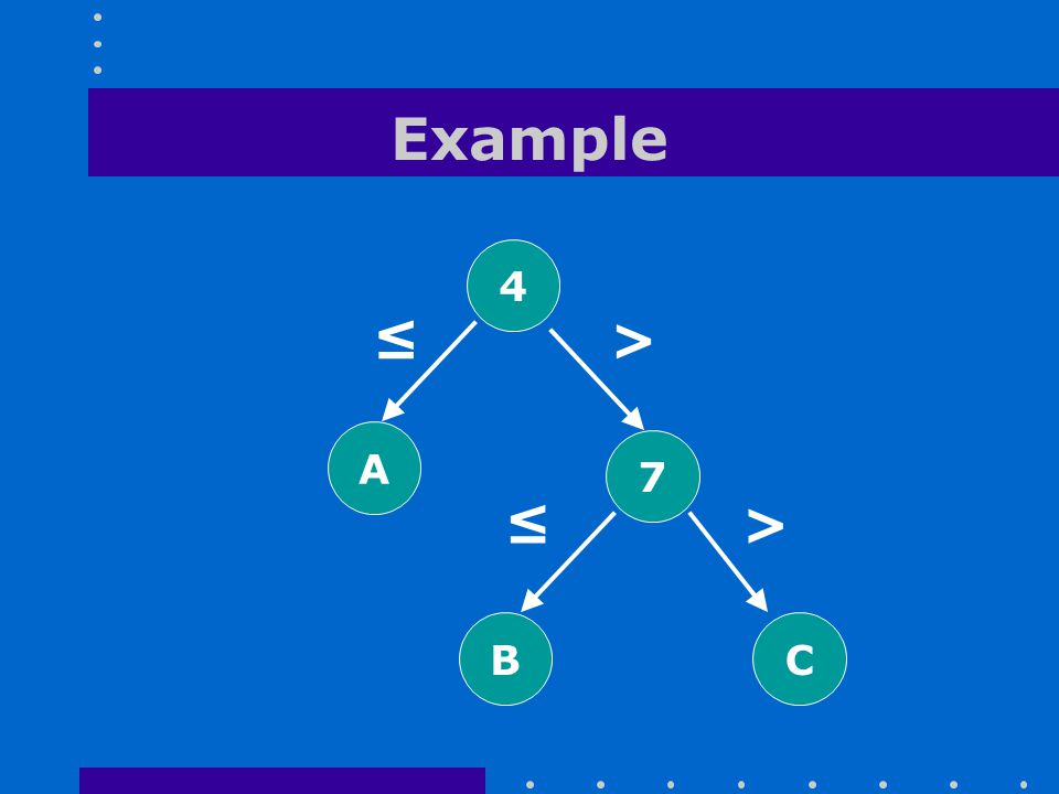 Example 4 A 7 B C ≤ > ≤ >