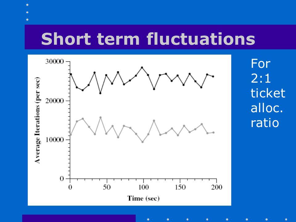 Short term fluctuations