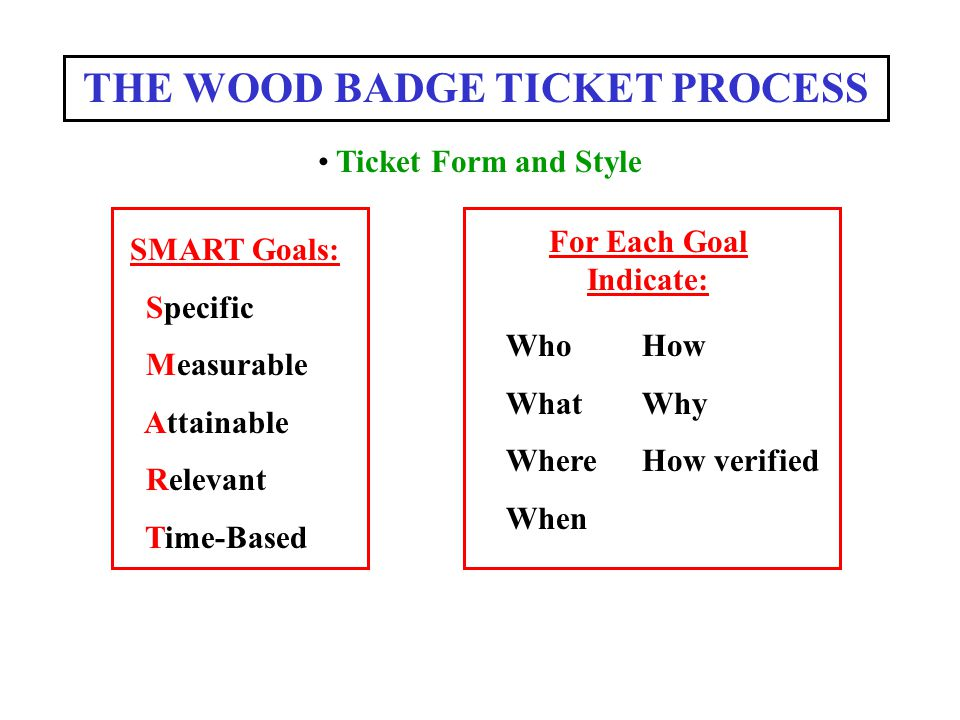 THE WOOD BADGE TICKET PROCESS For Each Goal Indicate: