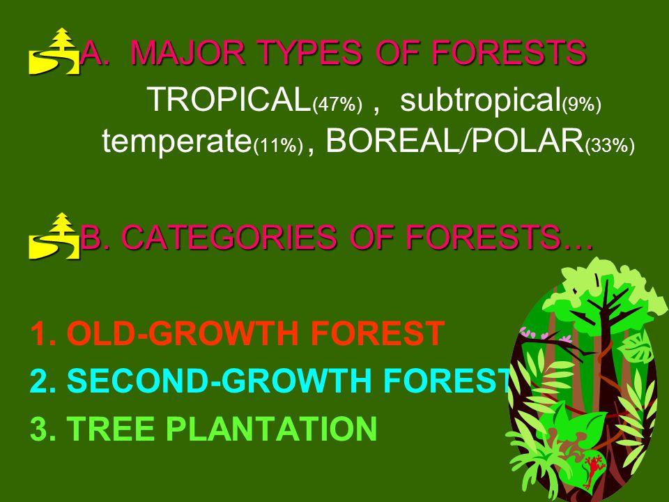 TROPICAL(47%) , subtropical(9%) temperate(11%) , BOREAL/POLAR(33%)
