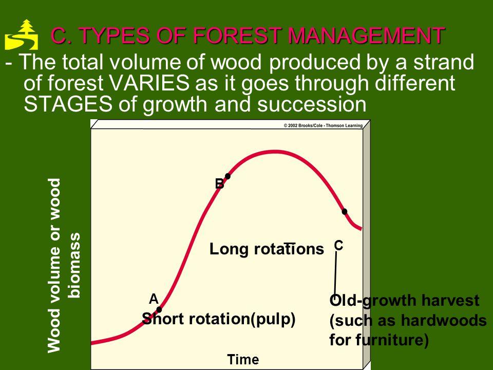 Wood volume or wood biomass