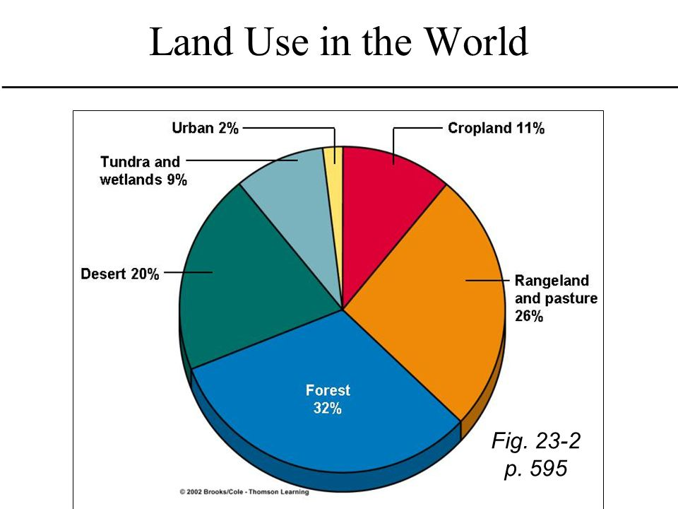 Land Use in the World Fig. 23-2 p. 595