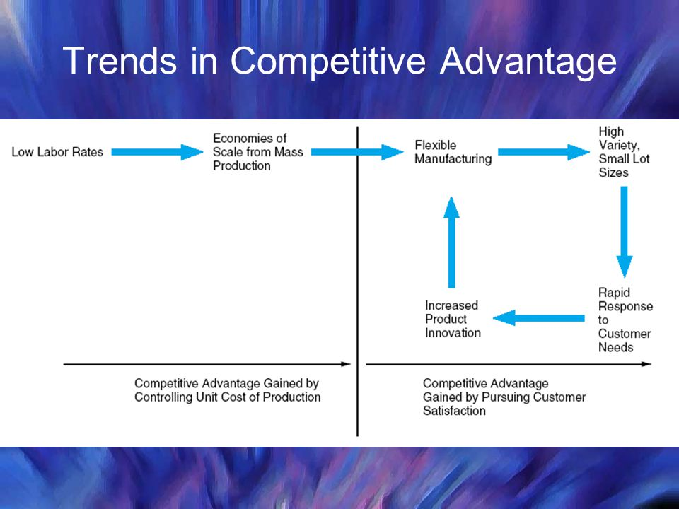 Trends in Competitive Advantage