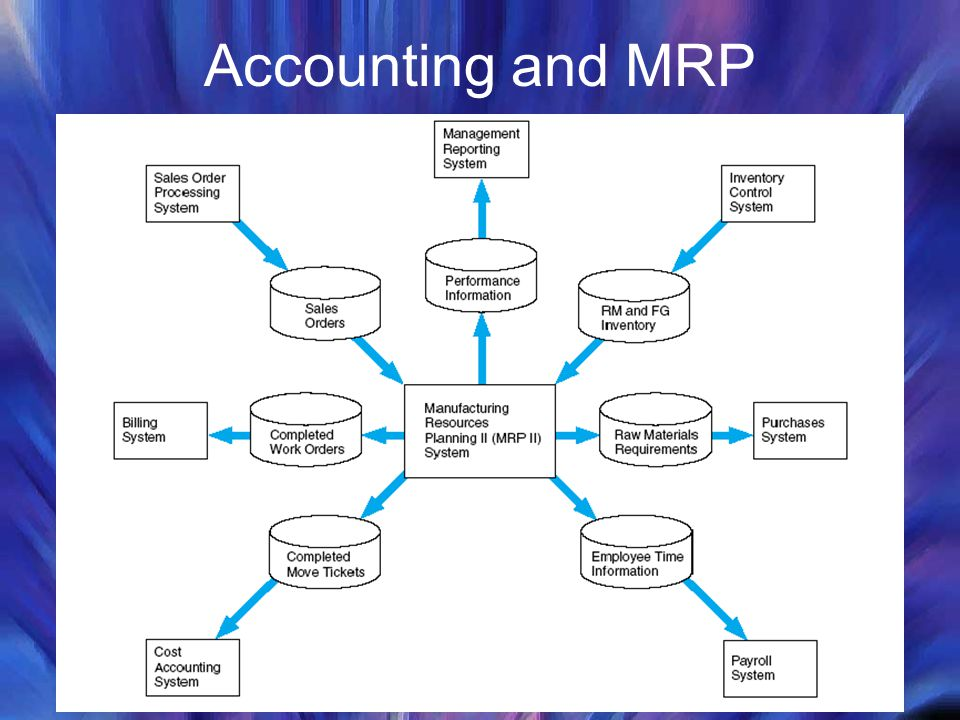 Accounting and MRP