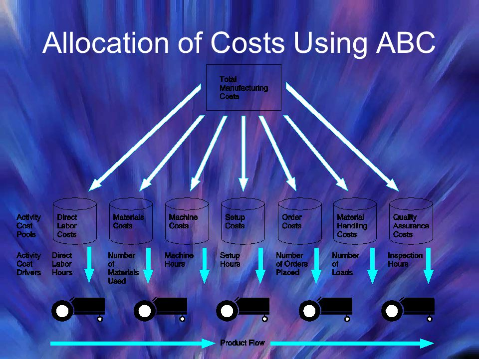 Allocation of Costs Using ABC