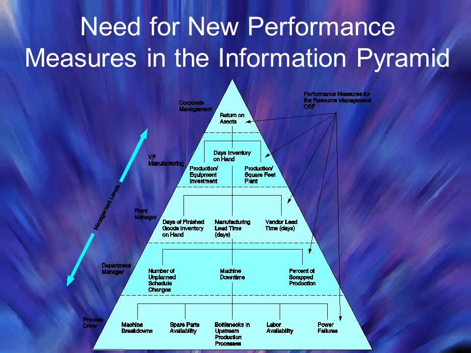 Need for New Performance Measures in the Information Pyramid
