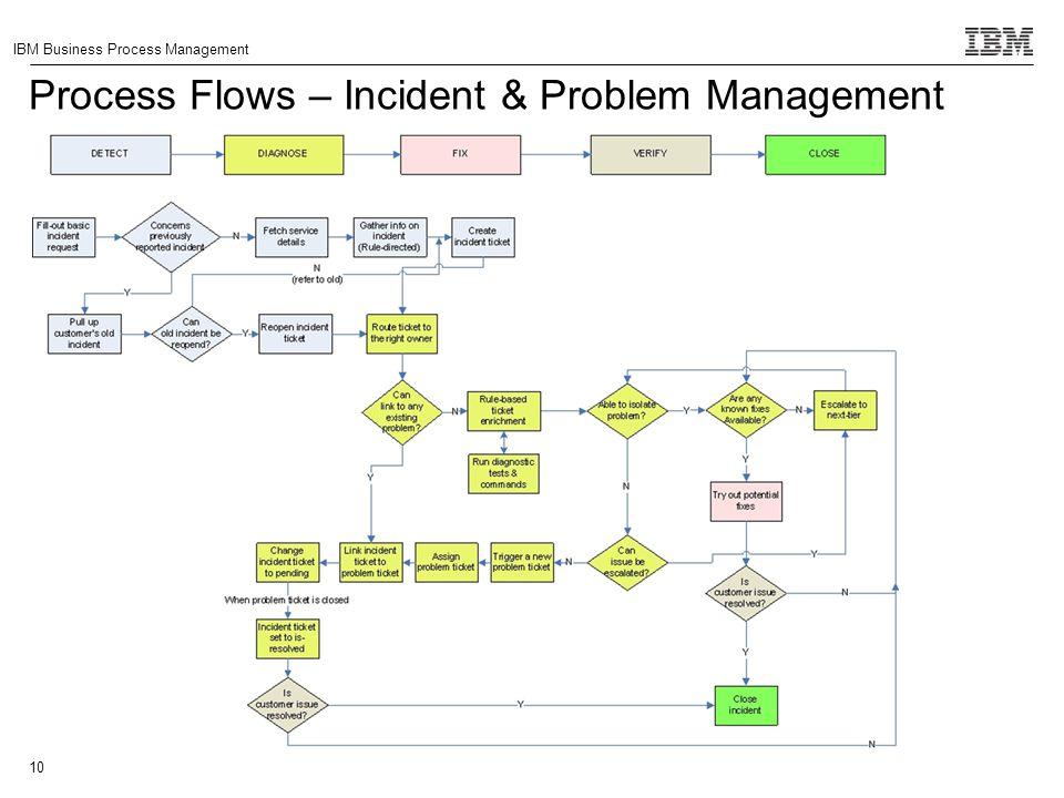 Process Flows – Incident & Problem Management
