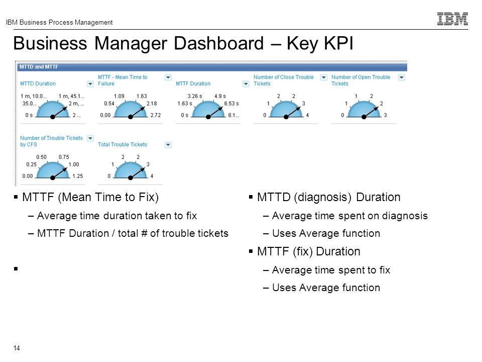 Business Manager Dashboard – Key KPI