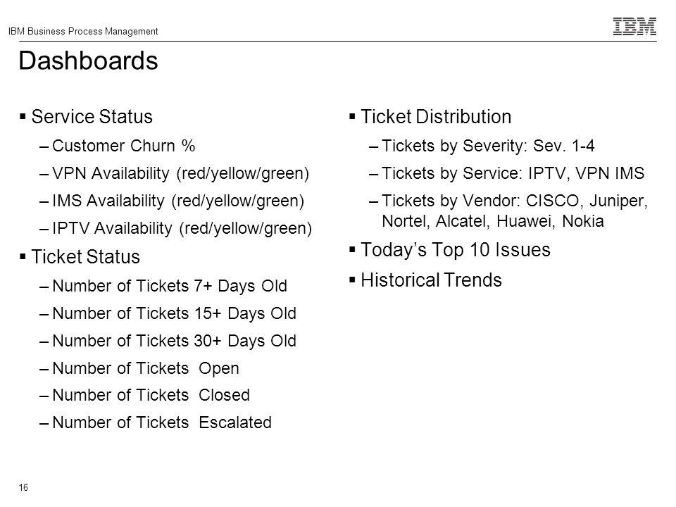 Dashboards Service Status Ticket Status Ticket Distribution